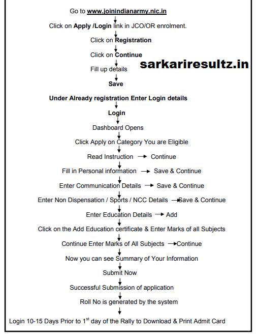 army rally bharti application process