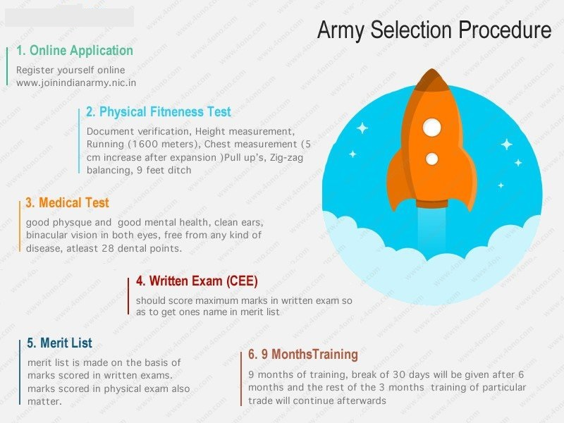 indian army rally soldier selection_process