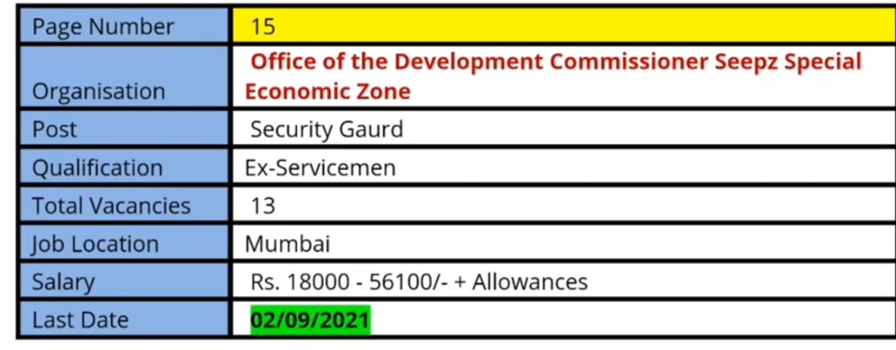 Ex-servicemen vacancy