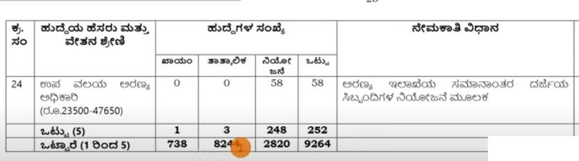 Karnataka Agriculture Department Recruitment 2021