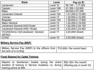 Indian army TGC Salary